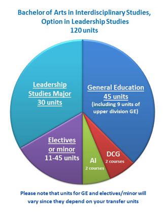 Bachelor of Arts in Interdisciplinary Studies, Option in Leadership Studies, 120 units